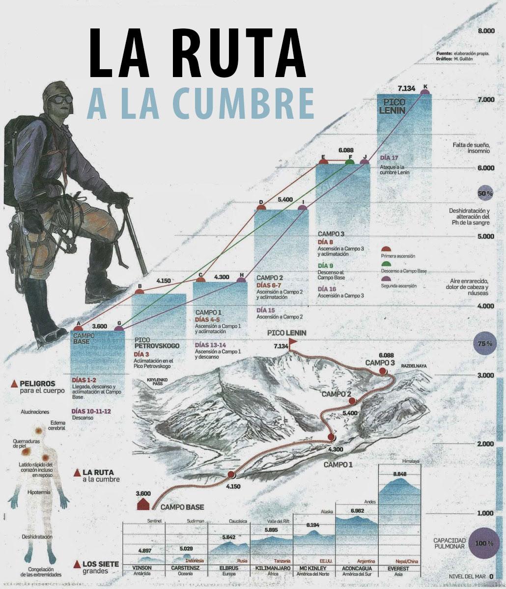 expedicion_picolenin2014_ruta_diariocadiz